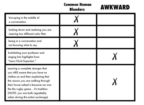 awkward versus normal